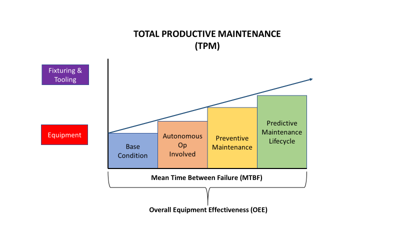 Stop Reacting and Start Preventing: Improving from Preventive Maintenance to Total Productive Maintenance at PGC